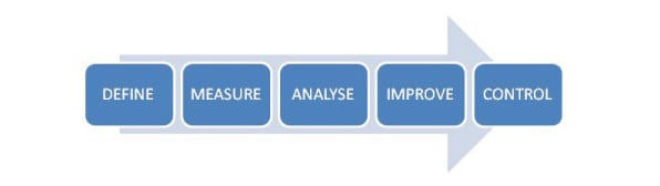 Five phases of DMAIC methods