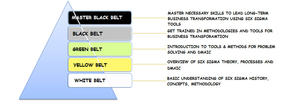 The five-tiered levels of Six Sigma Certification